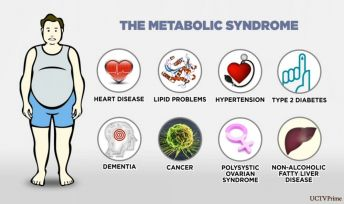 Blood sugar level and diet analysis